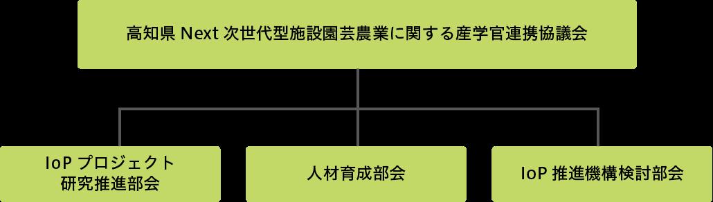 IoP組織図