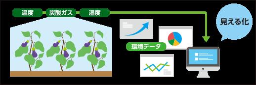 現在の施設園芸システム