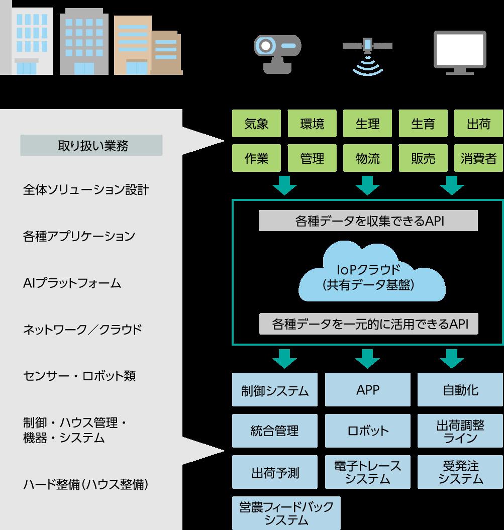 IOPクラウド開発分野イメージ