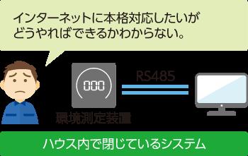 IOPクラウド製品改良